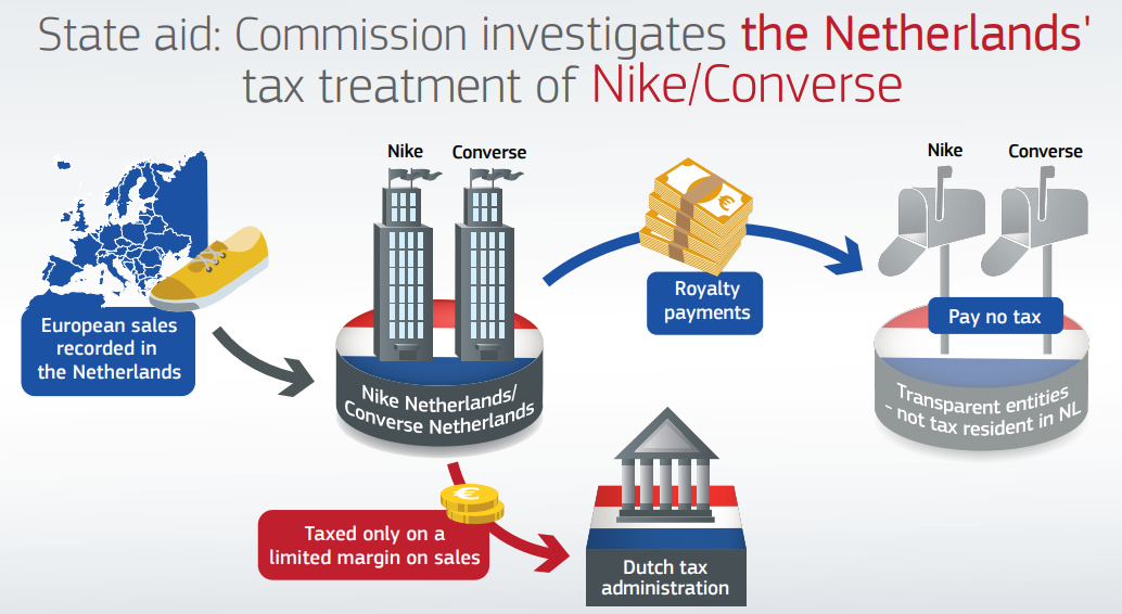 The European Commission opens in-depth investigation into tax treatment of Nike and Converse in the Netherlands