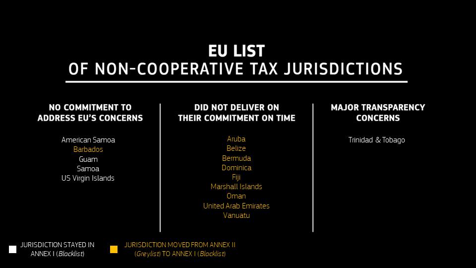 EU list of Non-Cooperative Tax Jurisdictions - Tax Havens